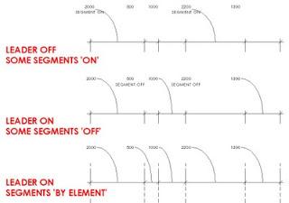 Dimension Segment Leader Visibility Toggle