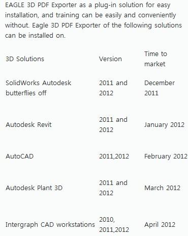 3d pdf Archives » What Revit Wants