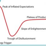 Revit users – Five Stages vs 6 Phases vs Hype Cycle