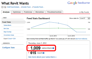 Thanks to all of you loyal Readers…