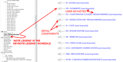 Manually created Keynote Schedules