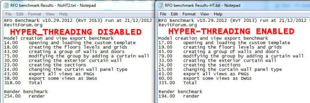 Revit is 5% faster with Hyper-Threading disabled
