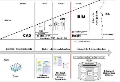 The BIM Maturity Model