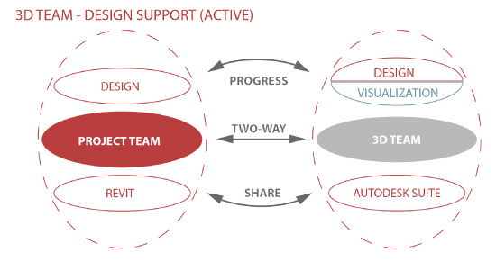 Workflow for Iterative Design using Revit and 3ds Max