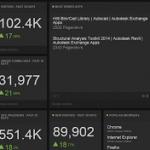 Statistics for Exchange App Store