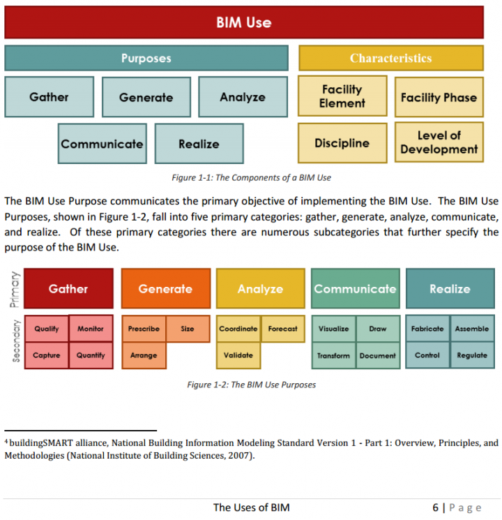 What Use is BIM Really?  Is there more than one?  (PDF)