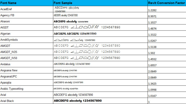 Text Height and Size Factor Translation Table Spreadsheet for Revit, by LawrenceH