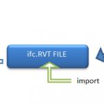 Using Link IFC in Revit 2015
