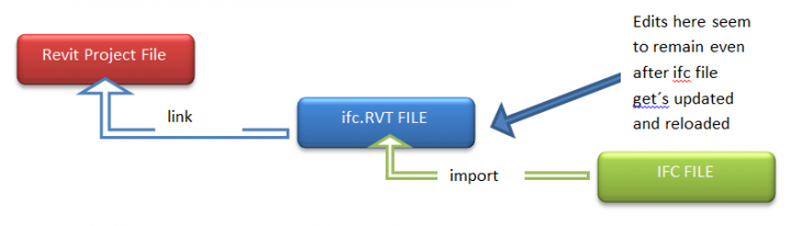 Using Link IFC in Revit 2015