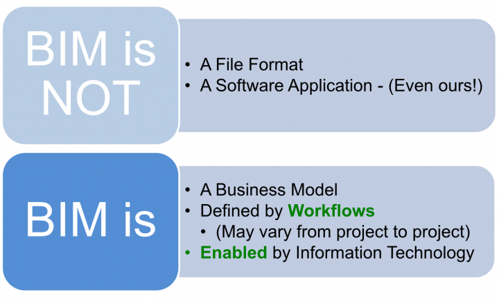 BIM for Small Practices – slides and audio presentation