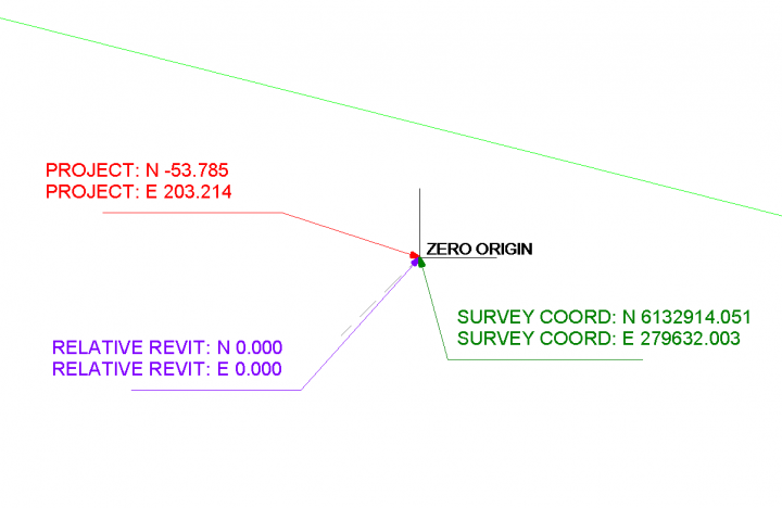 Revit Zero is not the same as Project Base Point