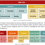 """The Uses of BIM"" document from Penn State CIC"