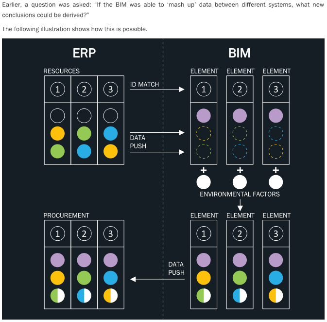 Transformative Data within BIM Whitepaper, by Chad Smith from A2K Technologies