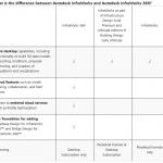 Autodesk InfraWorks 360 2015 Links