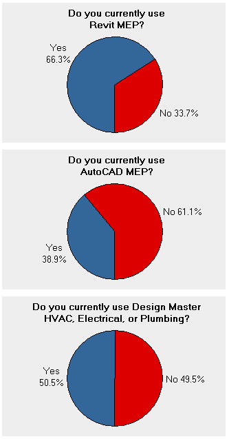 What does BIM for MEP look like in 2014?