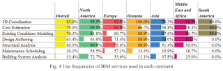 The Status of BIM Adoption on Six Continents (Research Paper)
