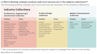 Goodbye Autodesk Suites, Hello Industry Collections