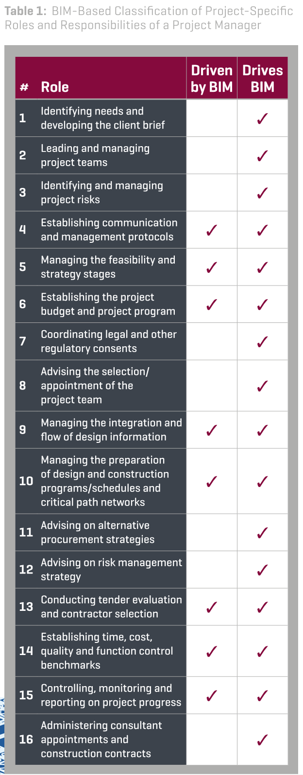 BIM for Project Management Guide for Download