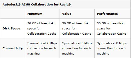 C4R Best Practices for Performance and Improving Sync Speed