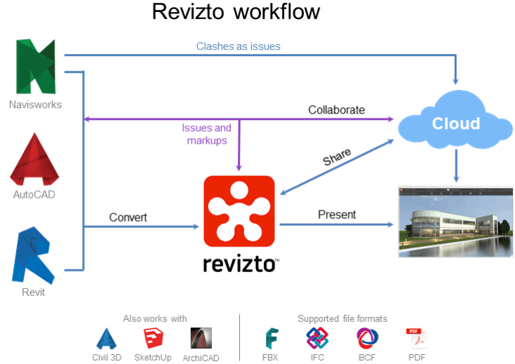 Free Comprehensive Help Manual For Revizto With Embedded Videos and Step-by-Step Guides